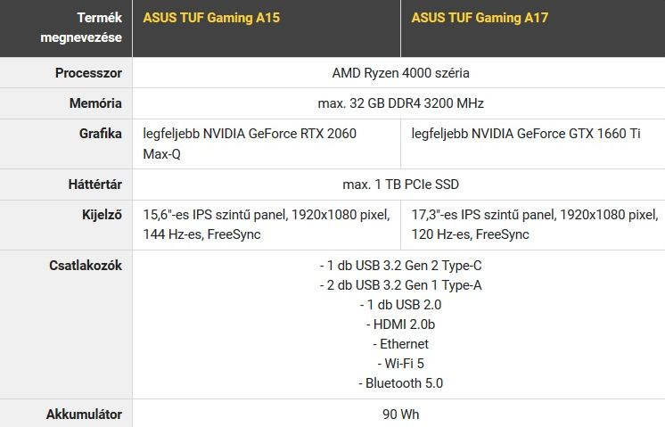 Asus Tuf Gamer notebook