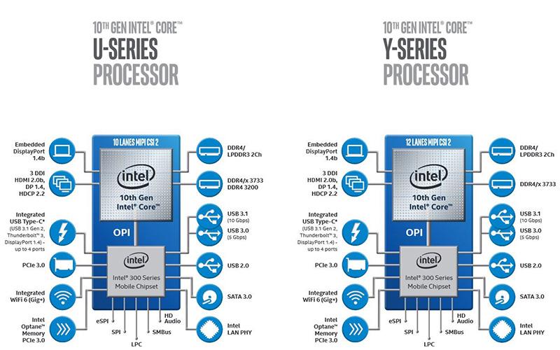 U és Y Intel széria